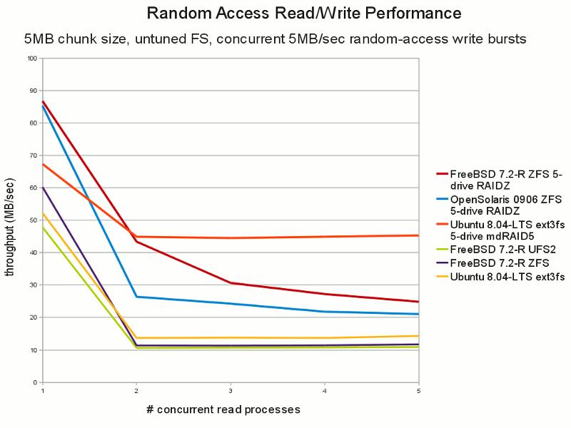 ZFS / RAIDZ performance - Ars Technica OpenForum